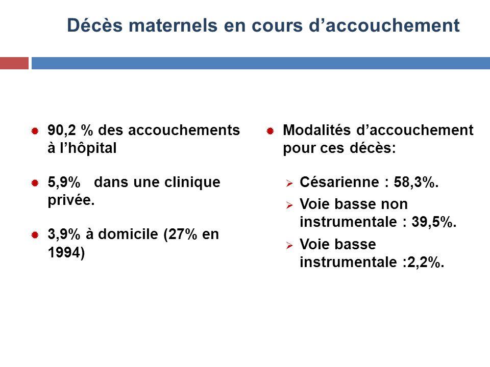 Décès maternels en cours d'accouchement  90,2 % des accouchements à l'hôpital  5,9% dans une clinique privée.  3,9% à domicile (27% en 1994)  Moda