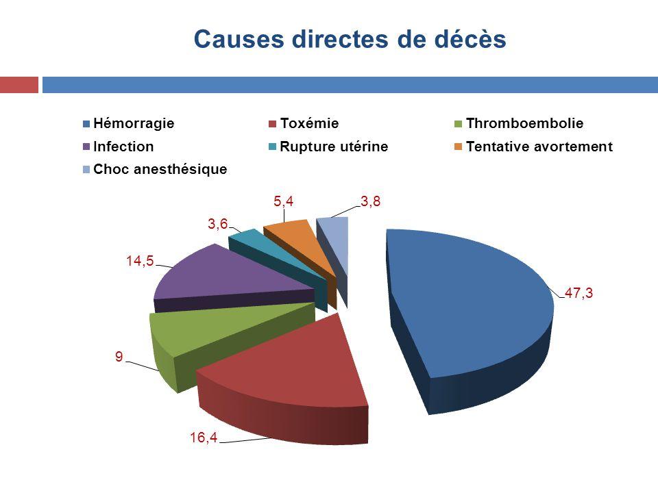 Causes directes de décès
