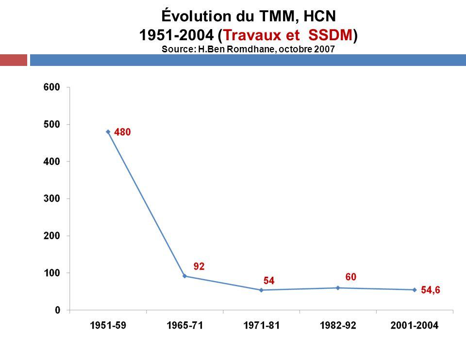 Évolution du TMM, HCN 1951-2004 (Travaux et SSDM) Source: H.Ben Romdhane, octobre 2007