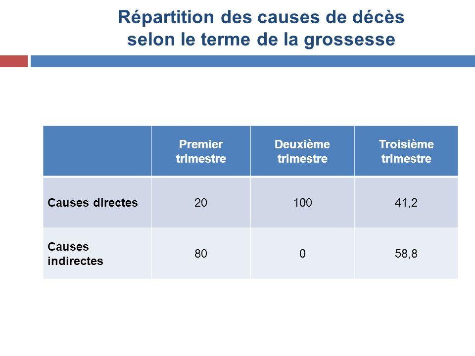 Répartition des causes de décès selon le terme de la grossesse Premier trimestre Deuxième trimestre Troisième trimestre Causes directes2010041,2 Cause