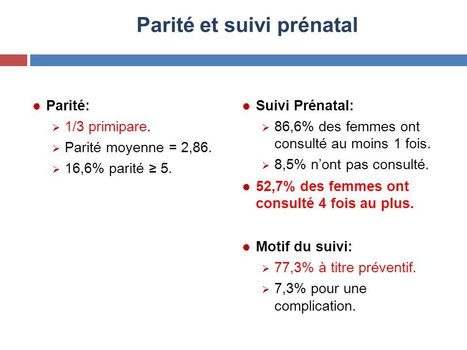 Parité et suivi prénatal  Parité:  1/3 primipare.  Parité moyenne = 2,86.  16,6% parité ≥ 5.  Suivi Prénatal:  86,6% des femmes ont consulté au