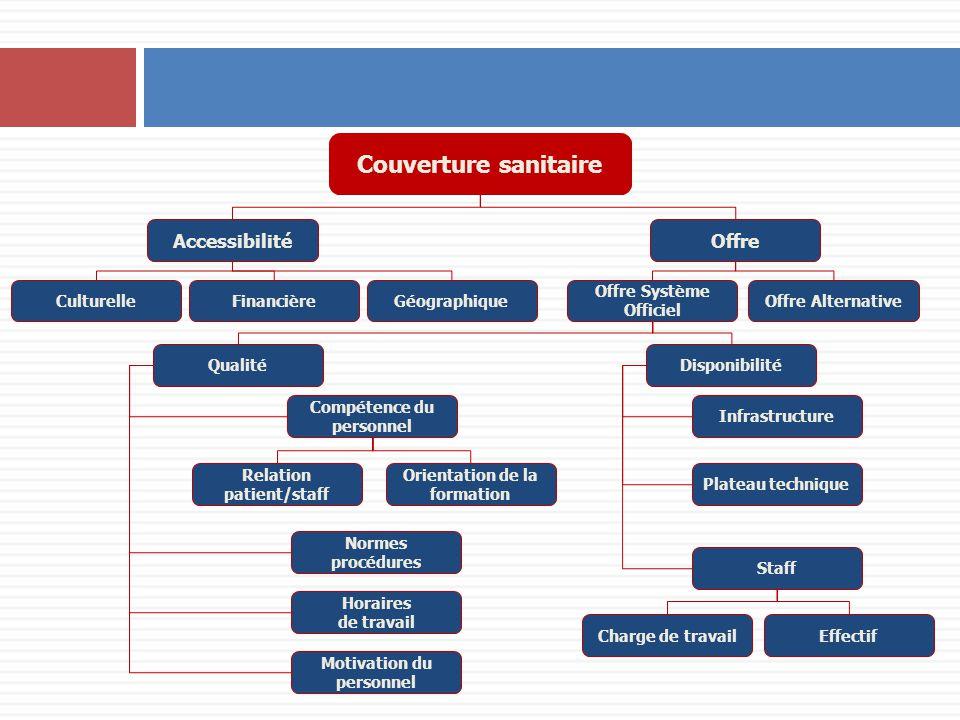Couverture sanitaire AccessibilitéOffre CulturelleFinancièreGéographique Compétence du personnel Normes procédures Qualité Motivation du personnel Dis