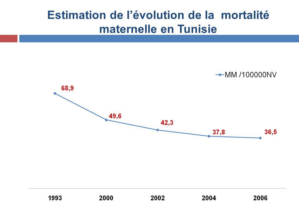 Estimation de l'évolution de la mortalité maternelle en Tunisie