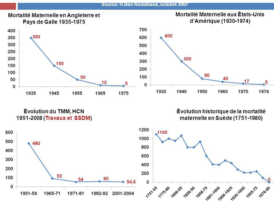 Mortalité Maternelle aux États-Unis d'Amérique (1930-1974) Mortalité Maternelle en Angleterre et Pays de Galle 1935-1975 Évolution du TMM, HCN 1951-20