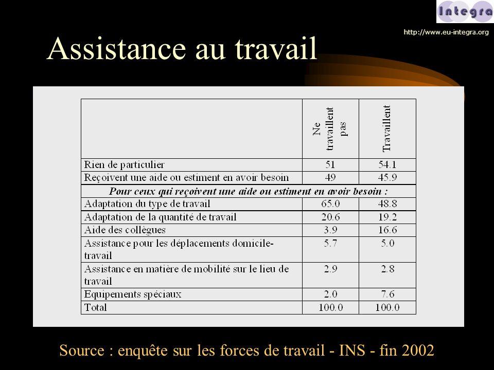 Assistance au travail Source : enquête sur les forces de travail - INS - fin 2002 http://www.eu-integra.org