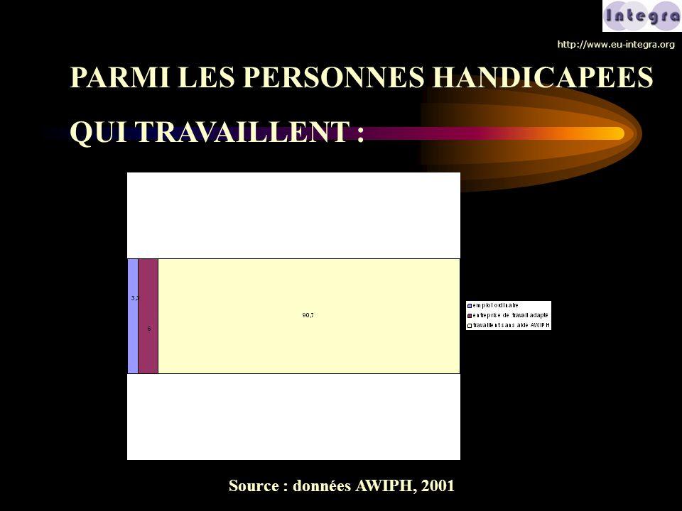 Source : données AWIPH, 2001 PARMI LES PERSONNES HANDICAPEES QUI TRAVAILLENT : http://www.eu-integra.org