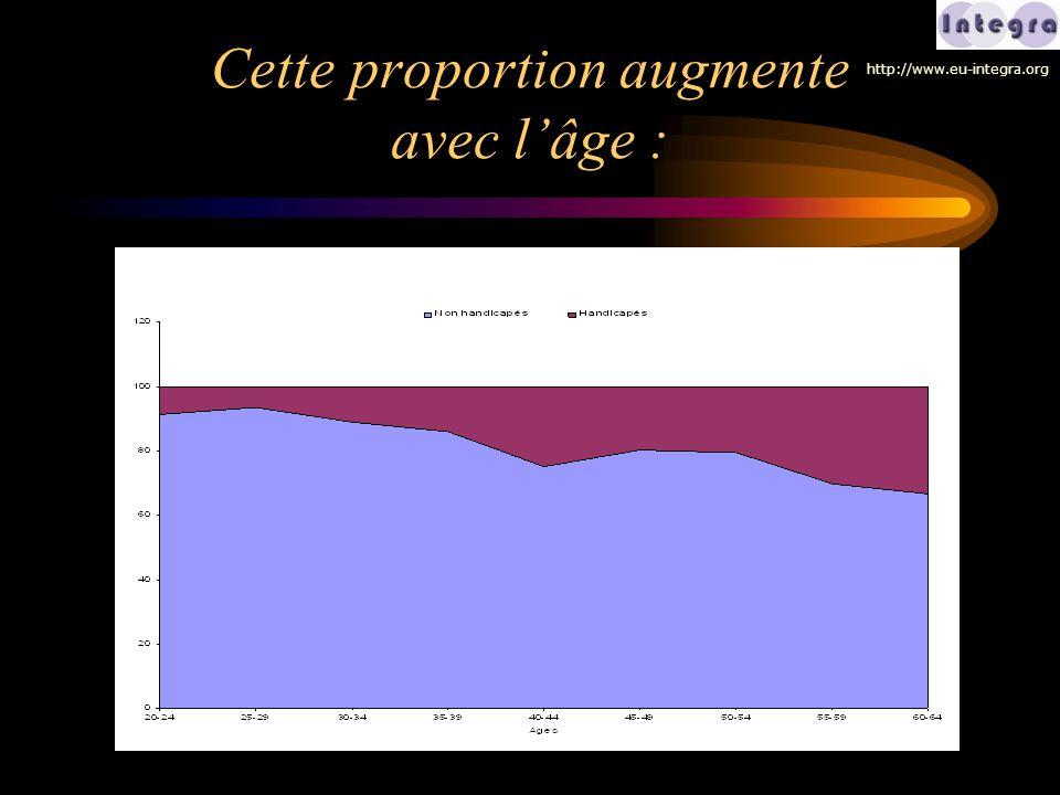 Cette proportion augmente avec l'âge : http://www.eu-integra.org
