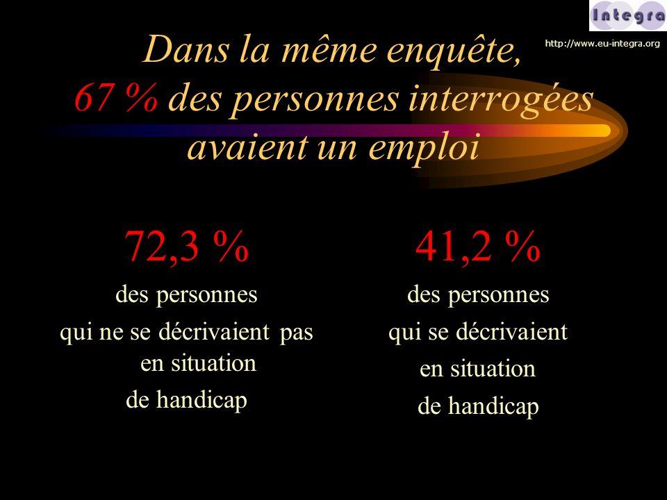 Dans la même enquête, 67 % des personnes interrogées avaient un emploi 72,3 % des personnes qui ne se décrivaient pas en situation de handicap 41,2 %
