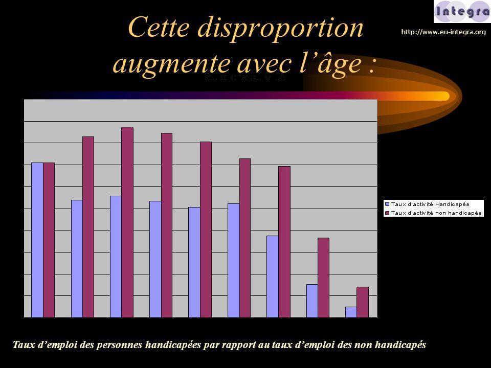 Cette disproportion augmente avec l'âge : Taux d'emploi des personnes handicapées par rapport au taux d'emploi des non handicapés http://www.eu-integr