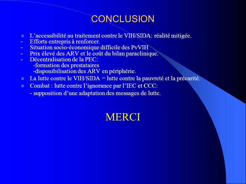 CONCLUSION L'accessibilité au traitement contre le VIH/SIDA: réalité mitigée. -Efforts entrepris à renforcer. -Situation socio-économique difficile de