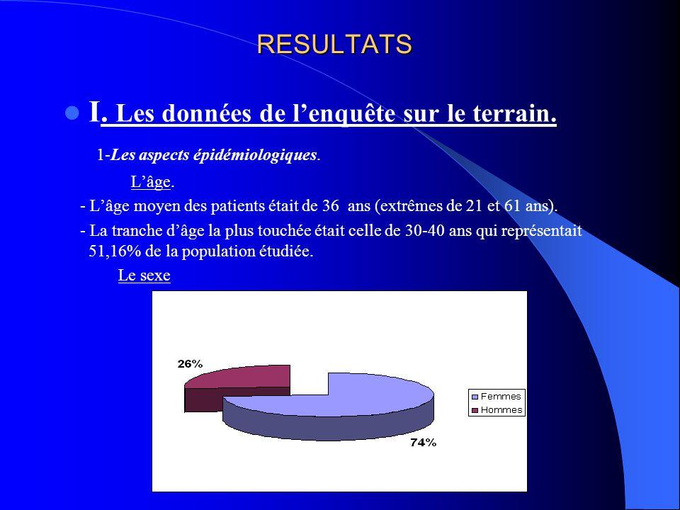 RESULTATS I.1-3. La situation matrimoniale. -Les mariés: 44,7% -Veufs (ves): 29,8% I.1-4.