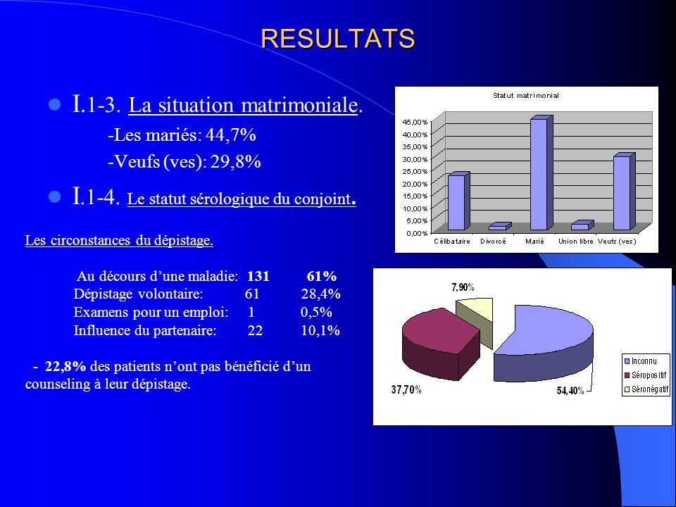 RESULTATS I. 1-3. La situation matrimoniale. -Les mariés: 44,7% -Veufs (ves): 29,8% I.1-4. Le statut sérologique du conjoint. Les circonstances du dép