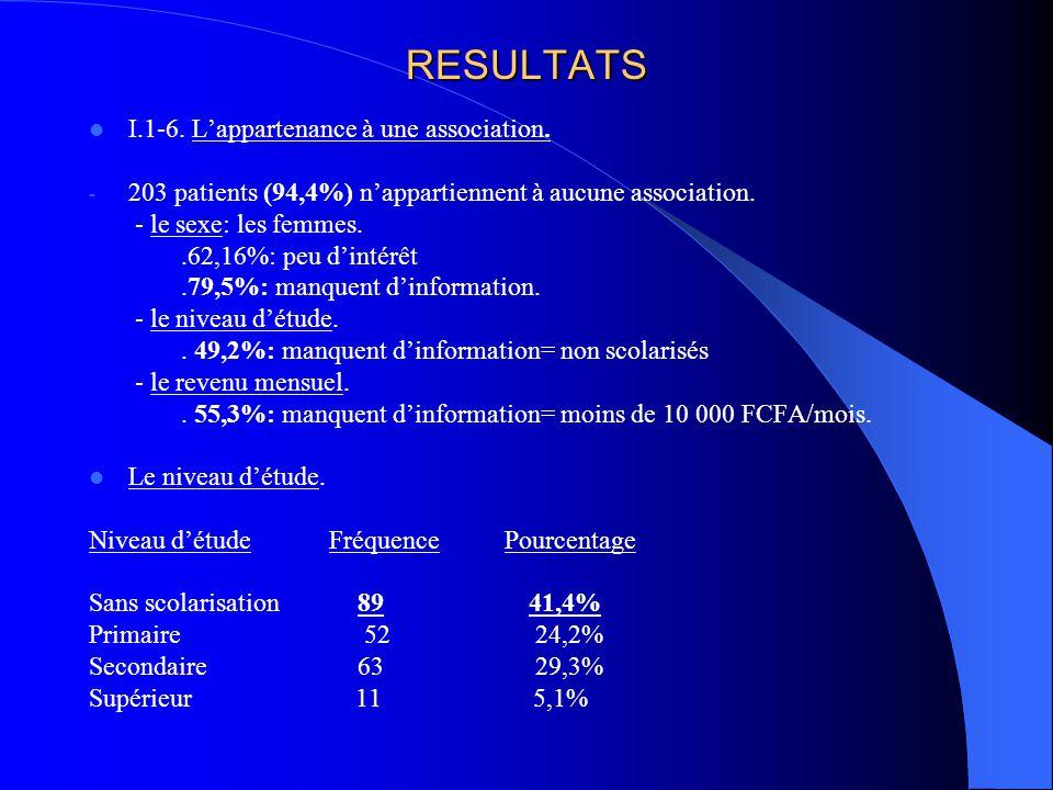 RESULTATS I.1-6. L'appartenance à une association. - 203 patients (94,4%) n'appartiennent à aucune association. - le sexe: les femmes..62,16%: peu d'i