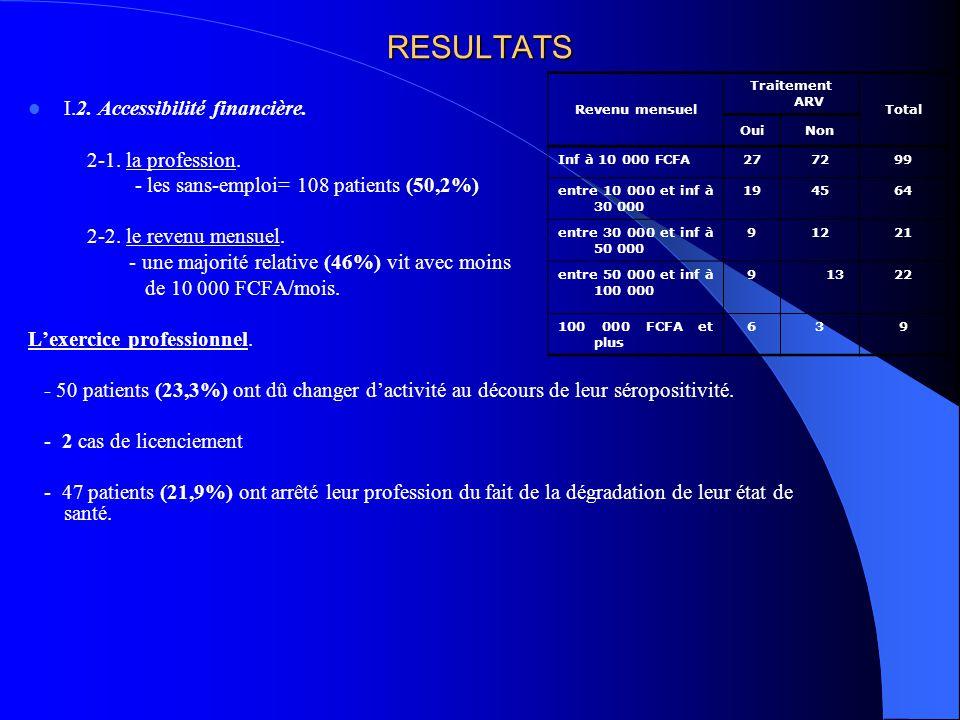 RESULTATS I.2. Accessibilité financière. 2-1. la profession. - les sans-emploi= 108 patients (50,2%) 2-2. le revenu mensuel. - une majorité relative (