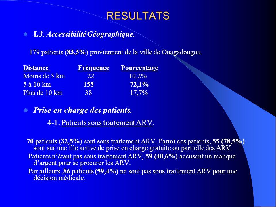 RESULTATS I.3. Accessibilité Géographique. 179 patients (83,3%) proviennent de la ville de Ouagadougou. Distance Fréquence Pourcentage Moins de 5 km 2