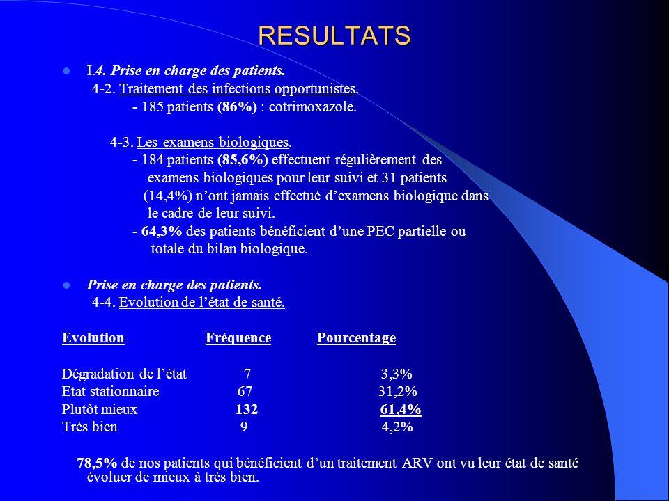 RESULTATS I.4. Prise en charge des patients. 4-2. Traitement des infections opportunistes. - 185 patients (86%) : cotrimoxazole. 4-3. Les examens biol