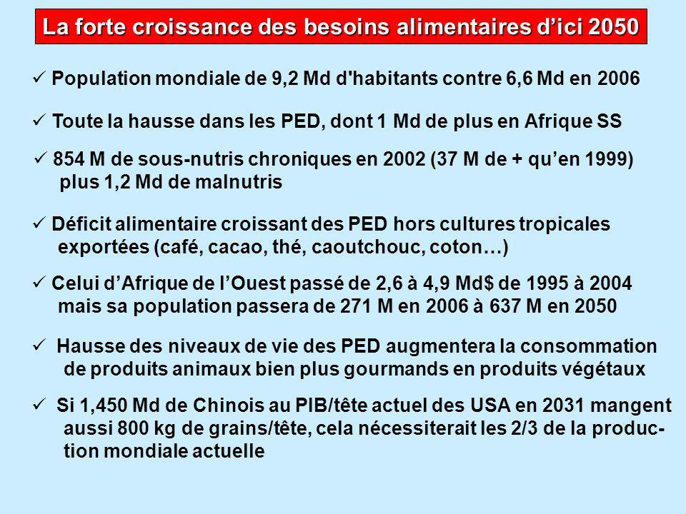 Il faudrait doubler la production alimentaire d'ici 2050  Et il faudrait qu'elle quadruple en Afrique sub-saharienne (ASS) selon la FAO  Mais les possibilités de doubler la production mondiale sont faibles car : Si les seuls Chinois ont en 1931 3 voitures/4 hb comme aux USA, la sur- face en routes et parkings égalerait celles des rizières en 2004 (28 M ha) La surface mondiale de cultures et pâturages permanents stagne (0,8% de plus seulement de 1994 à 2003) et les ressources en eau baissent Le rendement des céréales stagne en ASS depuis 1974 à 10-11 qx La production mondiale de céréales n'a augmenté que de 6,3% de 1997 à 2005 alors que la population a augmenté de 10,5% Le réchauffement climatique frappera bien plus les pays du Sud et un rapport brésilien estime qu'une hausse de 3° de la température mondiale d'ici 2100 (hypothèse centrale actuelle) réduirait d'1/3 la surface apte aux cultures de soja, maïs, riz, haricot et café.