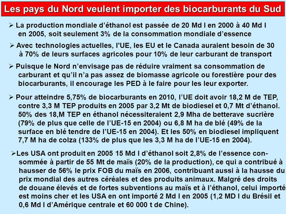 Les dégâts de la production des biocarburants au Sud  Quelle que soit la meilleure compétitivité-prix des PED - pour l'éthanol de soja d'Amazonie ou d'Argentine, celui de canne à sucre du Brésil, de l'Inde, et pour le biodiesel tiré de l'huile de palme d'Indonésie, Malaisie, Colombie ou Ouganda, ou du Jatropha de l'Inde, d'Afrique du Sud, du Sénégal et du Mali – cela accélère la déforestation et donc le réchauffement climatique tout en accroissant la perte de biodiversité, le déficit alimentaire, la hausse des prix des produits vivriers et donc la faim pour les plus pauvres  Il y aura une concurrence croissante entre les 800 M d'automobiles et les 2 milliards d humains déjà sous-nutris ou malnutris.