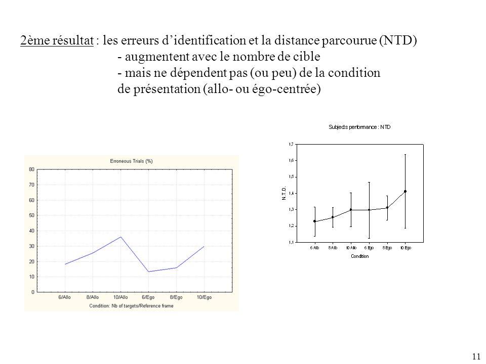 11 2ème résultat : les erreurs d'identification et la distance parcourue (NTD) - augmentent avec le nombre de cible - mais ne dépendent pas (ou peu) de la condition de présentation (allo- ou égo-centrée)