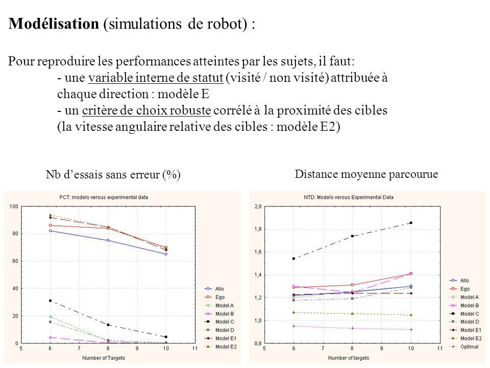 12 Nb d'essais sans erreur (%) Distance moyenne parcourue Modélisation (simulations de robot) : Pour reproduire les performances atteintes par les sujets, il faut: - une variable interne de statut (visité / non visité) attribuée à chaque direction : modèle E - un critère de choix robuste corrélé à la proximité des cibles (la vitesse angulaire relative des cibles : modèle E2)