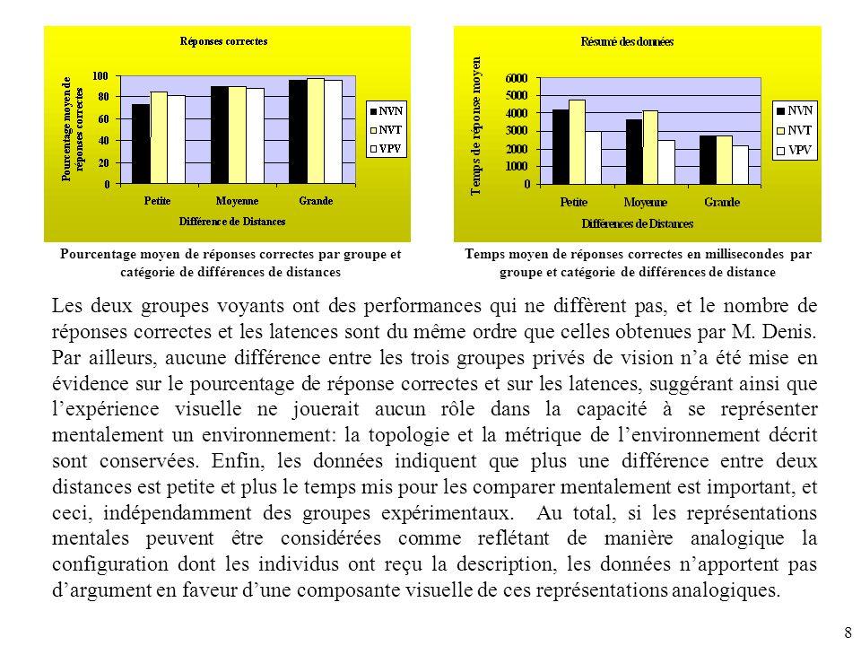 8 Pourcentage moyen de réponses correctes par groupe et catégorie de différences de distances Temps moyen de réponses correctes en millisecondes par groupe et catégorie de différences de distance Les deux groupes voyants ont des performances qui ne diffèrent pas, et le nombre de réponses correctes et les latences sont du même ordre que celles obtenues par M.