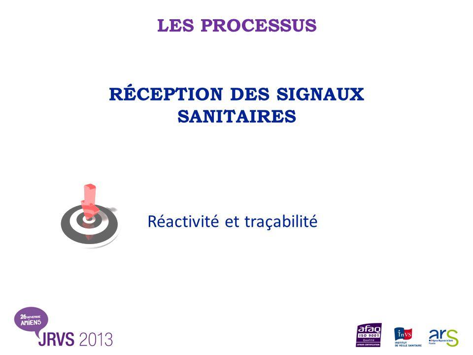 LES PROCESSUS RÉCEPTION DES SIGNAUX SANITAIRES Réactivité et traçabilité
