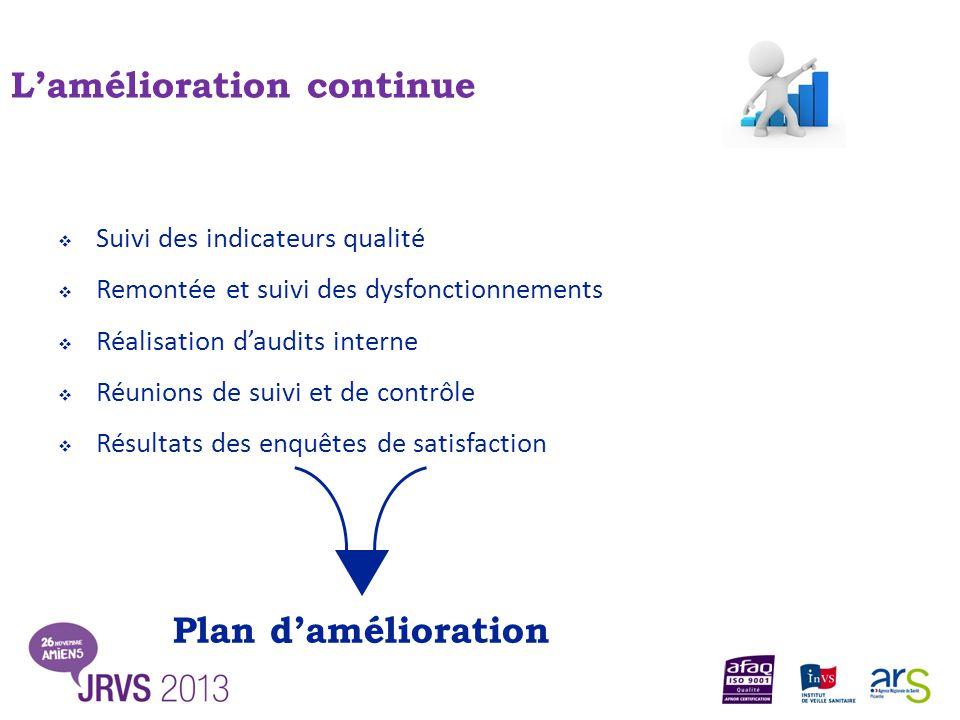  Suivi des indicateurs qualité  Remontée et suivi des dysfonctionnements  Réalisation d'audits interne  Réunions de suivi et de contrôle  Résulta