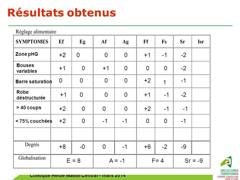 Colloque Herbe Massif Central – mars 2014 Résultats obtenus +2000 0+1 -2 +1000 Zone pHG Bouses variables Barre saturation Robe déstructurée > 40 coups