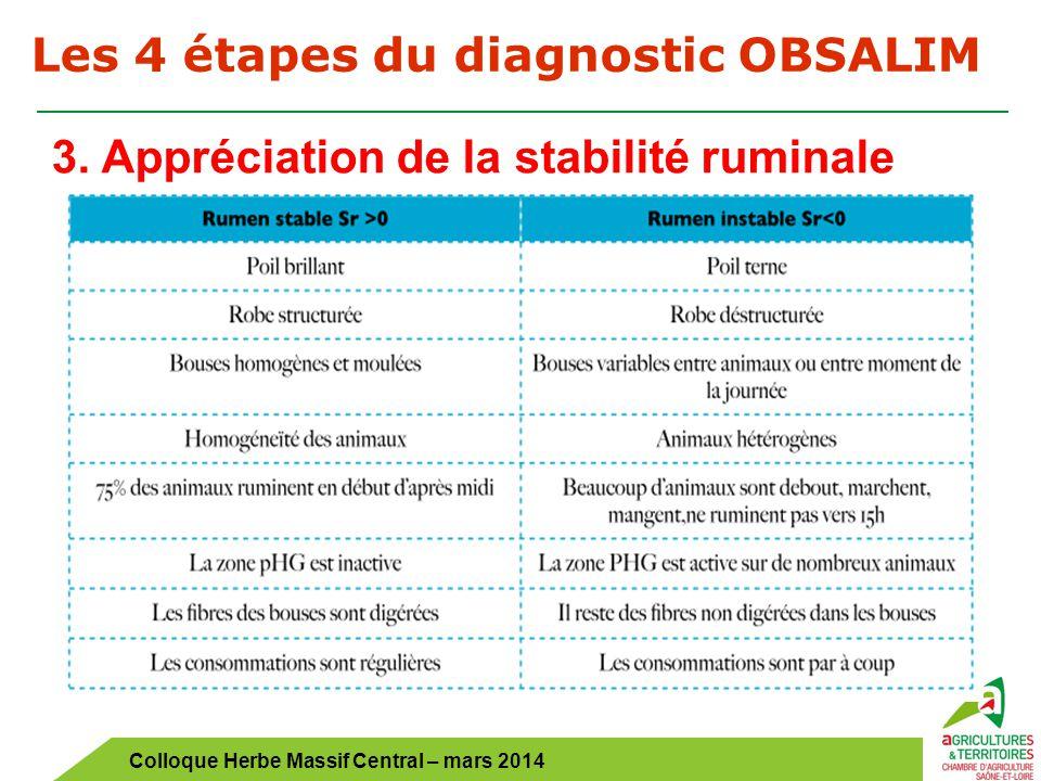 Colloque Herbe Massif Central – mars 2014 Les 4 étapes du diagnostic OBSALIM 3. Appréciation de la stabilité ruminale