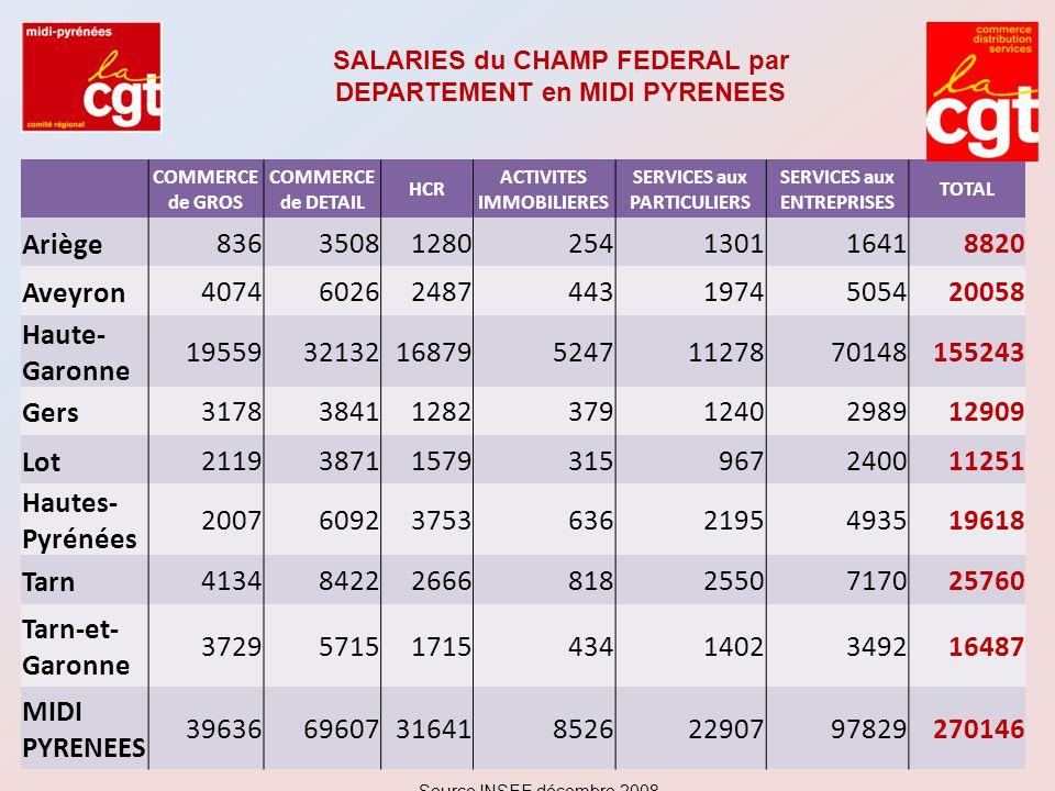 COMMERCE de DETAIL: Répartition des salarié(e)s par type d'établissement HORS MAGASIN EN MAGASIN SPECIALISE EN MAGASIN NON SPECIALISE Source INSEE décembre 2008