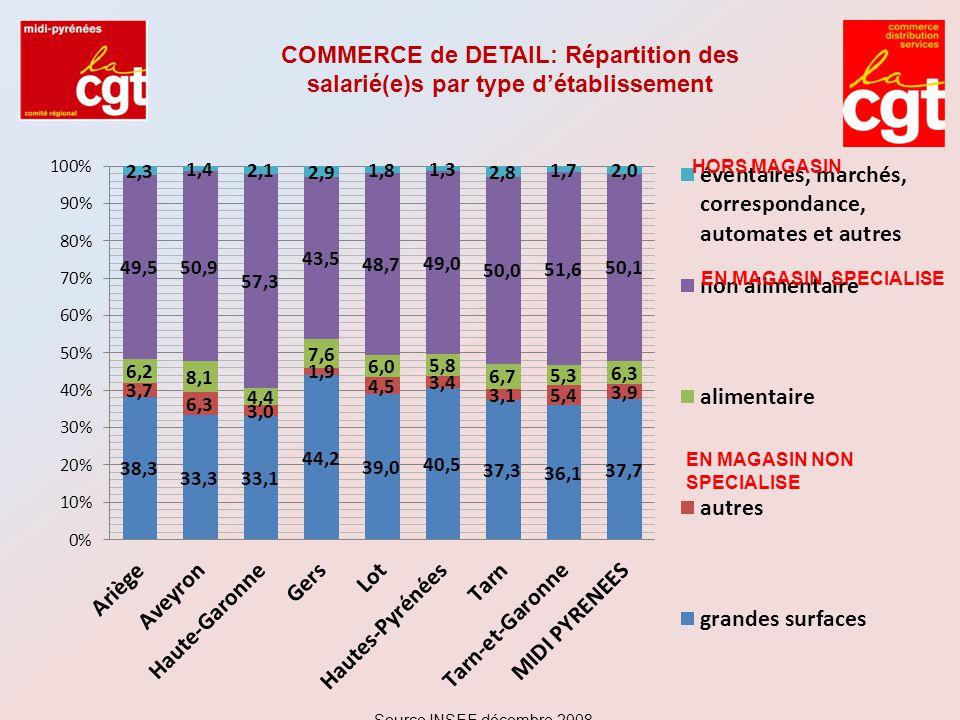 COMMERCE de DETAIL: Répartition des salarié(e)s par type d'établissement HORS MAGASIN EN MAGASIN SPECIALISE EN MAGASIN NON SPECIALISE Source INSEE déc
