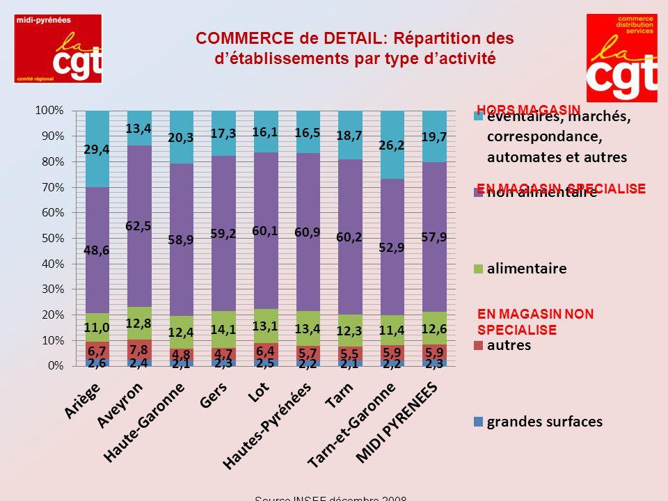LA PLACE DU COMMERCE et des SERVICES dans l EMPLOI SALARIE par DEPARTEMENT Source INSEE décembre 2008