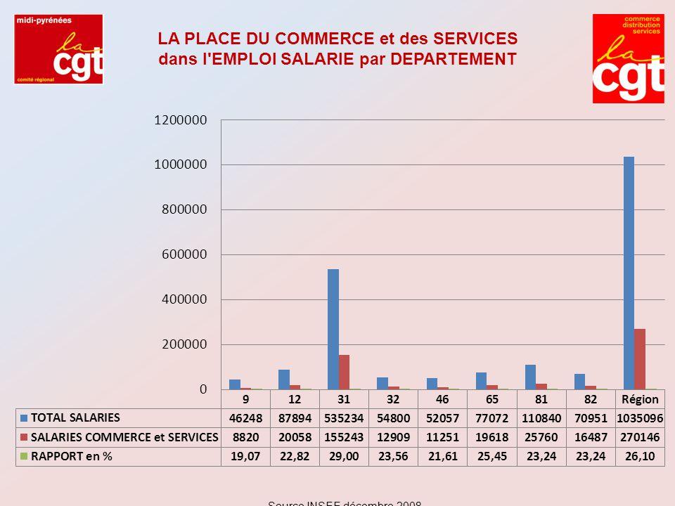 LA PLACE DU COMMERCE et des SERVICES dans l'EMPLOI SALARIE par DEPARTEMENT Source INSEE décembre 2008