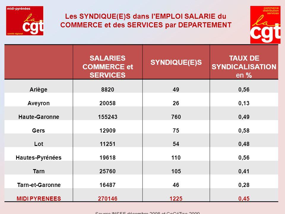 SALARIES COMMERCE et SERVICES SYNDIQUE(E)S TAUX DE SYNDICALISATION en % Ariège8820490,56 Aveyron20058260,13 Haute-Garonne1552437600,49 Gers12909750,58