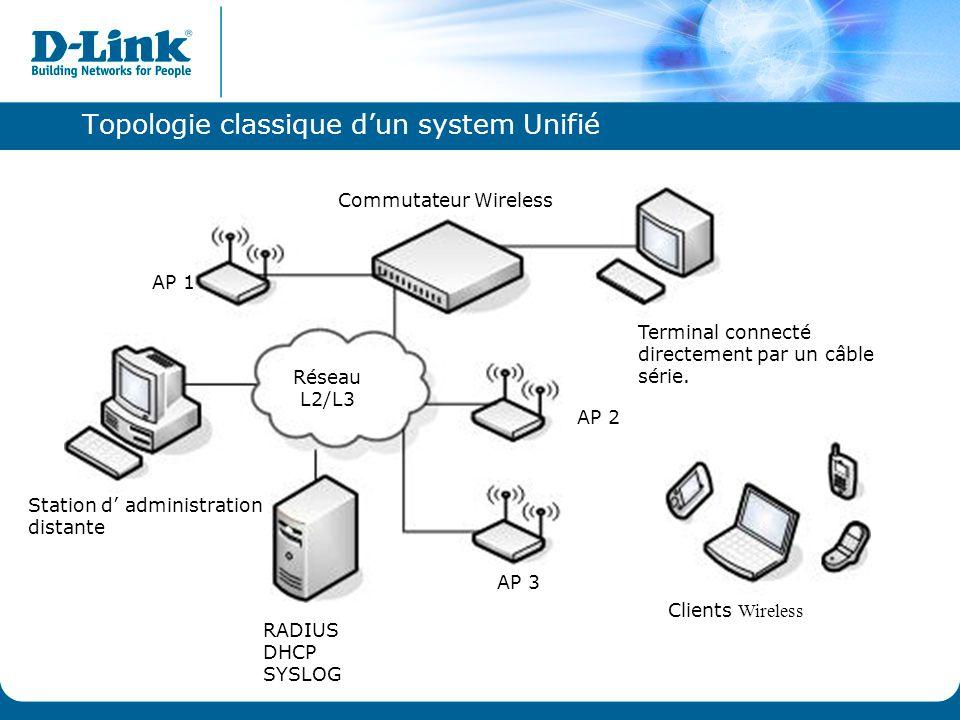 Topologie classique d'un system Unifié RADIUS DHCP SYSLOG Station d' administration distante Réseau L2/L3 AP 3 AP 1 AP 2 Terminal connecté directement