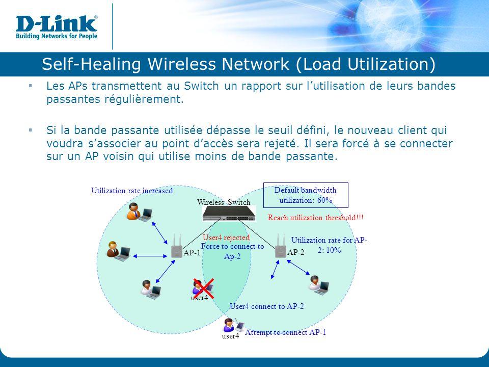 Self-Healing Wireless Network (Load Utilization) Wireless Switch Default bandwidth utilization: 60% AP-1 AP-2 user4 Utilization rate increased Reach u