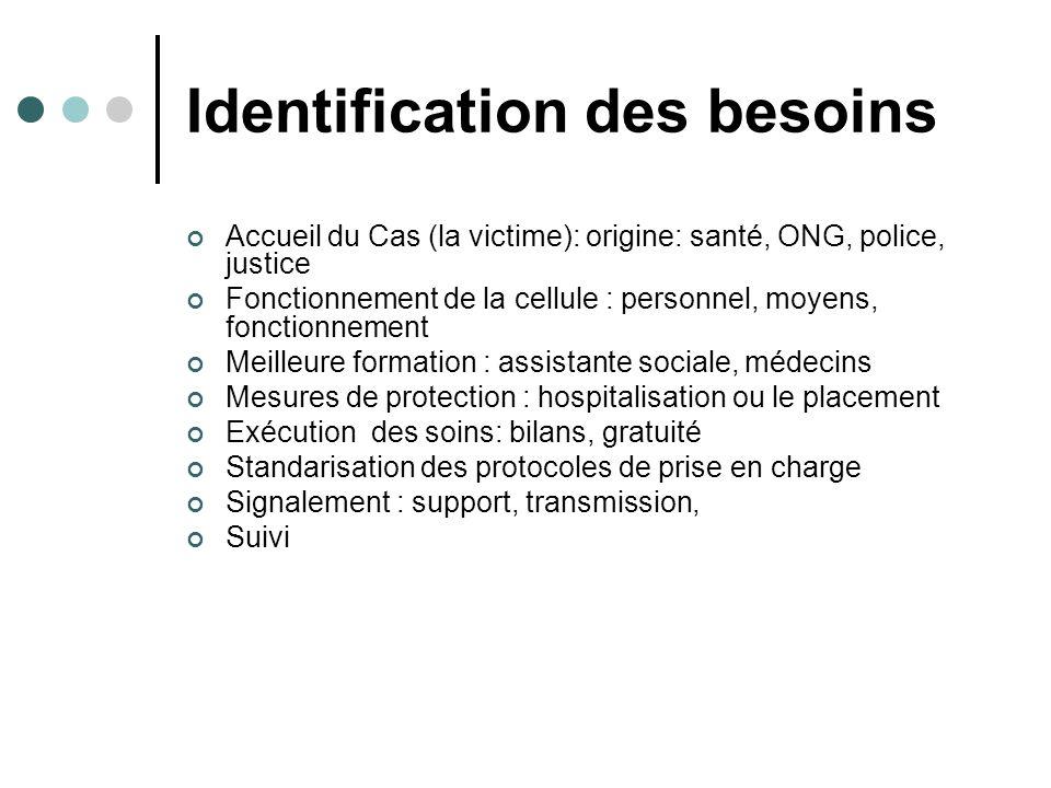 Identification des besoins Accueil du Cas (la victime): origine: santé, ONG, police, justice Fonctionnement de la cellule : personnel, moyens, fonctio