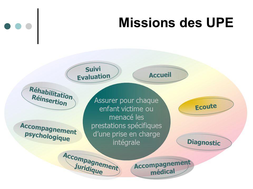 Missions des UPE Suivi Evaluation Assurer pour chaque enfant victime ou menacé les prestations spécifiques d'une prise en charge intégrale Réhabilitat