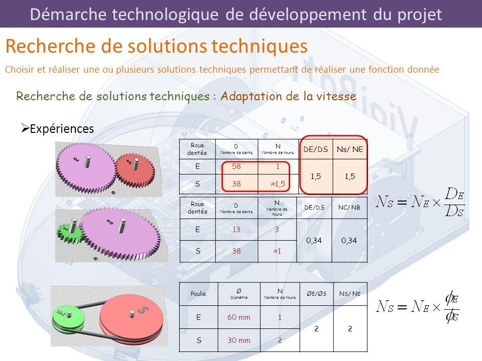 Démarche technologique de développement du projet Recherche de solutions techniques : Adaptation de la vitesse Recherche de solutions techniques Chois