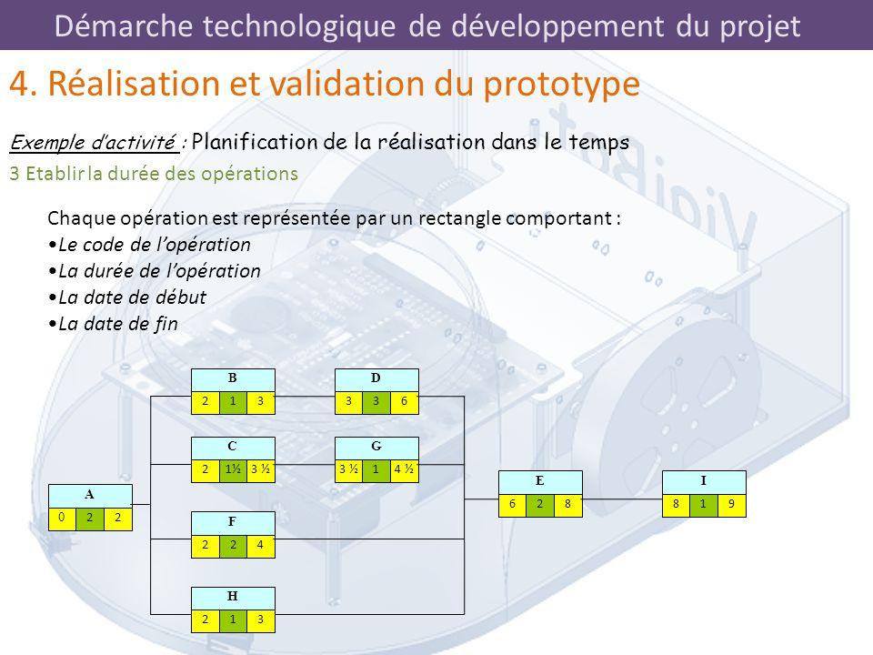 Démarche technologique de développement du projet 3 Etablir la durée des opérations Chaque opération est représentée par un rectangle comportant : Le
