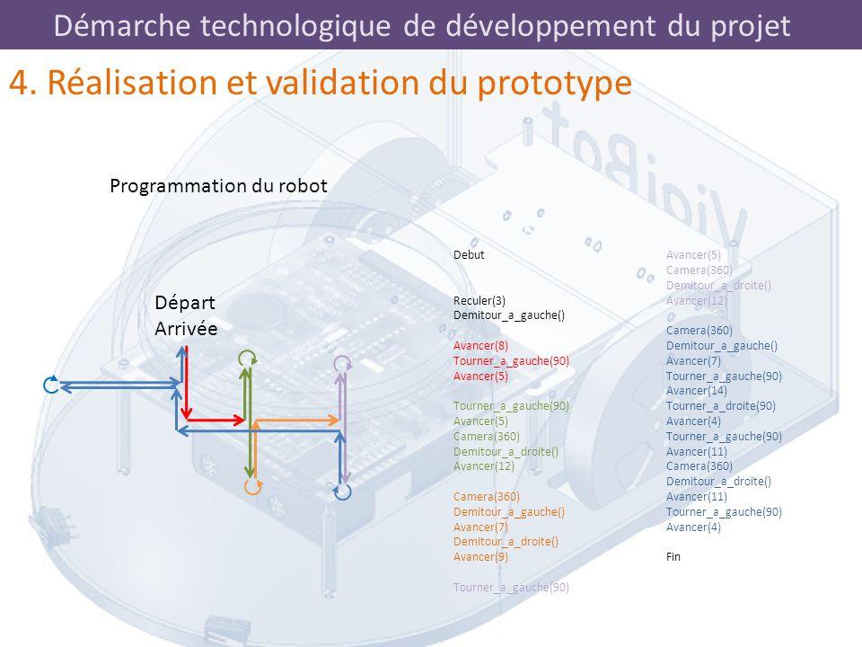 Démarche technologique de développement du projet Debut Reculer(3) Demitour_a_gauche() Avancer(8) Tourner_a_gauche(90) Avancer(5) Tourner_a_gauche(90)