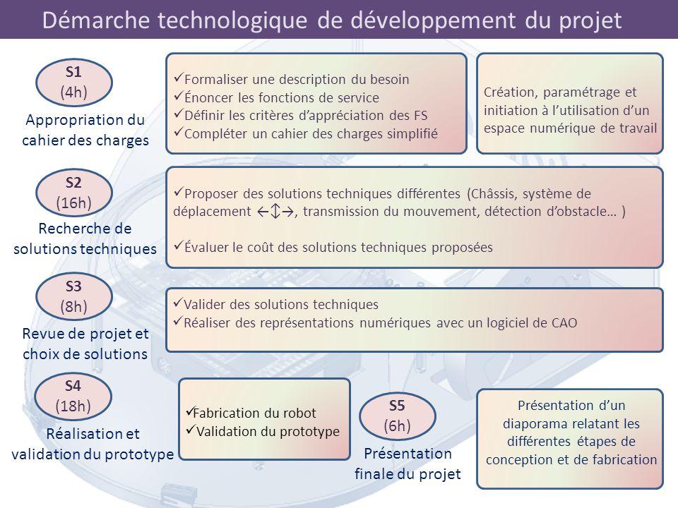 Démarche technologique de développement du projet Schéma fonctionnel 2.