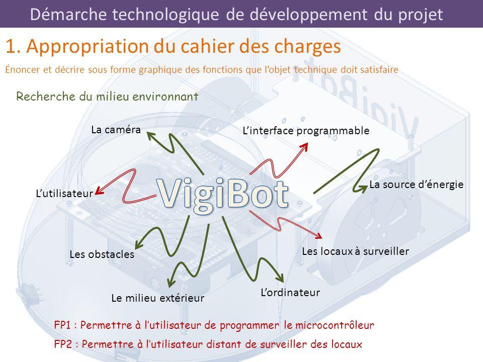 Démarche technologique de développement du projet L'utilisateur L'interface programmable Les locaux à surveiller Les obstacles La source d'énergie Le