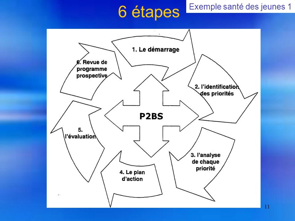 11 6 étapes Exemple santé des jeunes 1