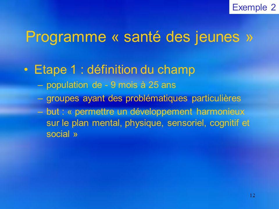 12 Programme « santé des jeunes » Etape 1 : définition du champ –population de - 9 mois à 25 ans –groupes ayant des problématiques particulières –but : « permettre un développement harmonieux sur le plan mental, physique, sensoriel, cognitif et social » Exemple 2