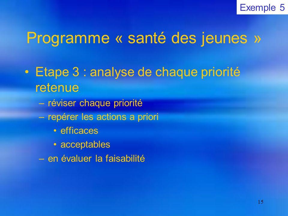 15 Programme « santé des jeunes » Etape 3 : analyse de chaque priorité retenue –réviser chaque priorité –repérer les actions a priori efficaces acceptables –en évaluer la faisabilité Exemple 5