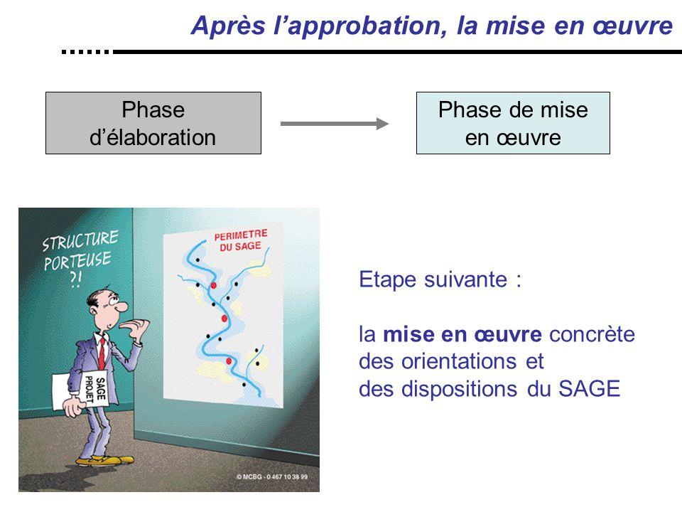 Après l'approbation, la mise en œuvre Phase d'élaboration Phase de mise en œuvre Phase d'élaboration Etape suivante : la mise en œuvre concrète des orientations et des dispositions du SAGE