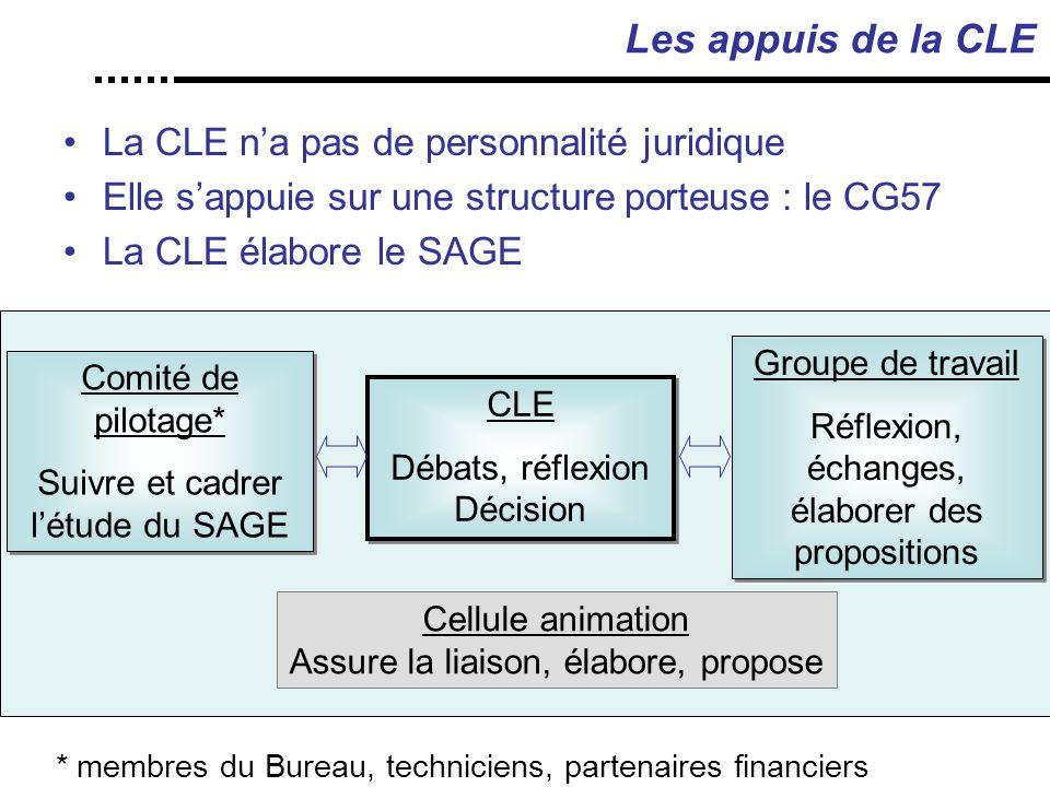 Les appuis de la CLE La CLE n'a pas de personnalité juridique Elle s'appuie sur une structure porteuse : le CG57 La CLE élabore le SAGE CLE Débats, réflexion Décision CLE Débats, réflexion Décision Groupe de travail Réflexion, échanges, élaborer des propositions Groupe de travail Réflexion, échanges, élaborer des propositions Comité de pilotage* Suivre et cadrer l'étude du SAGE Comité de pilotage* Suivre et cadrer l'étude du SAGE * membres du Bureau, techniciens, partenaires financiers Cellule animation Assure la liaison, élabore, propose