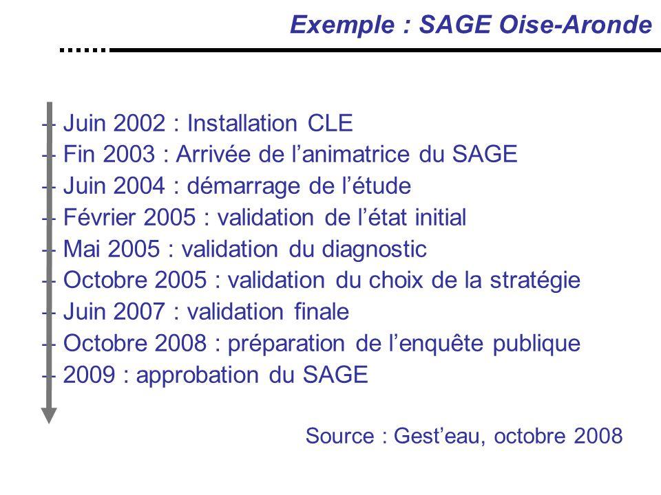 Exemple : SAGE Oise-Aronde –Juin 2002 : Installation CLE –Fin 2003 : Arrivée de l'animatrice du SAGE –Juin 2004 : démarrage de l'étude –Février 2005 : validation de l'état initial –Mai 2005 : validation du diagnostic –Octobre 2005 : validation du choix de la stratégie –Juin 2007 : validation finale –Octobre 2008 : préparation de l'enquête publique –2009 : approbation du SAGE Source : Gest'eau, octobre 2008
