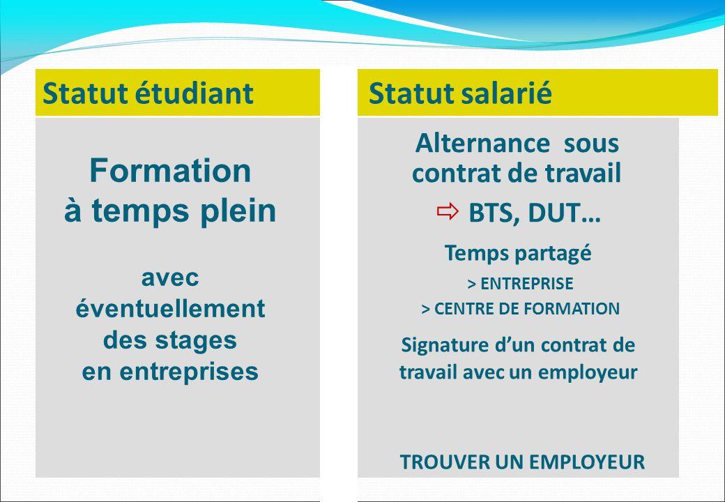 Statut étudiant Statut salarié  BTS, DUT… Temps partagé > ENTREPRISE > CENTRE DE FORMATION Signature d'un contrat de travail avec un employeur Altern